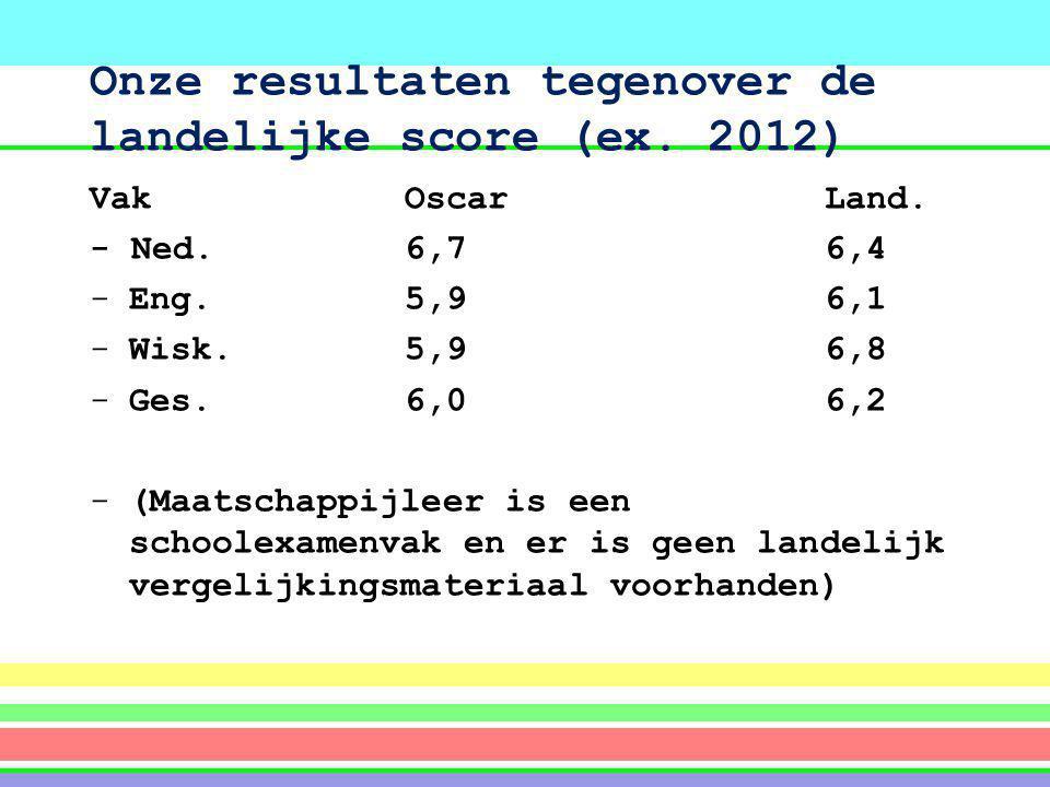 Onze resultaten tegenover de landelijke score (ex. 2012) VakOscarLand. - Ned.6,76,4 -Eng.5,96,1 -Wisk.5,96,8 -Ges.6,06,2 -(Maatschappijleer is een sch