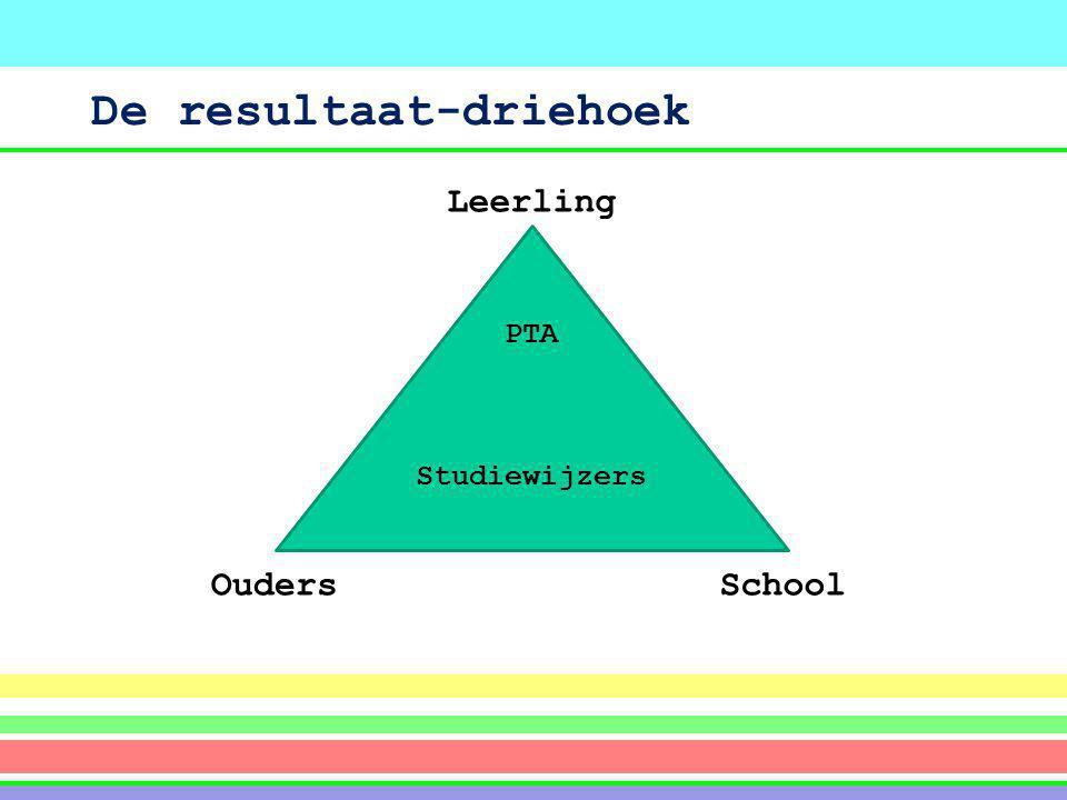 De resultaat-driehoek PTA Studiewijzers Leerling SchoolOuders