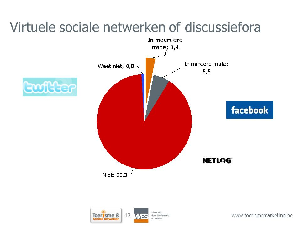 12 www.toerismemarketing.be Virtuele sociale netwerken of discussiefora