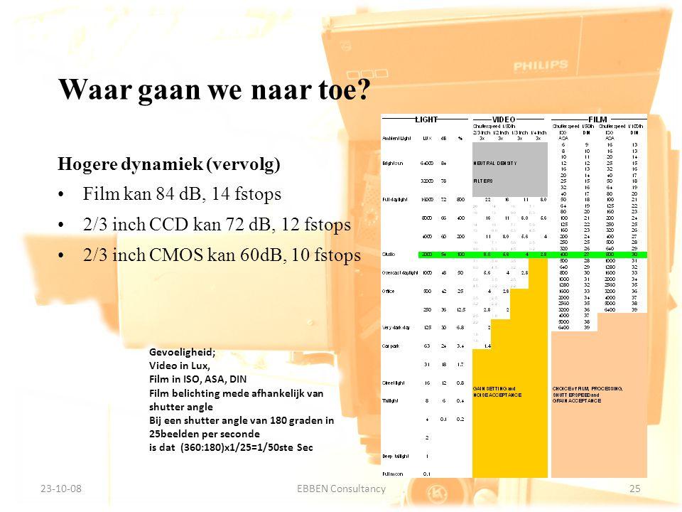 9-7-2014EBBEN Consultancy25 23-10-0825EBBEN Consultancy Waar gaan we naar toe? Hogere dynamiek (vervolg) Film kan 84 dB, 14 fstops 2/3 inch CCD kan 72