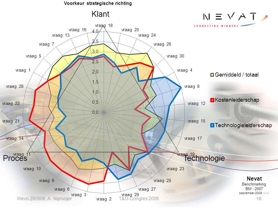 Wevo 280908, A. NijmeijerT&U-Congres 200816 Klant TechnologieProces