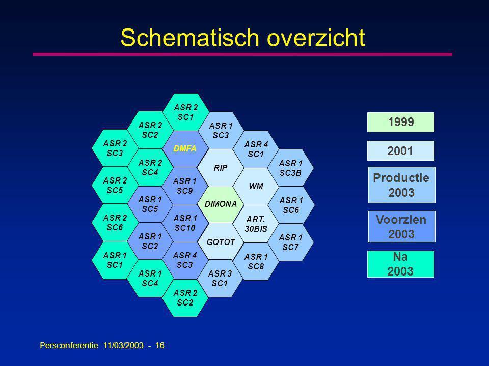 Persconferentie 11/03/2003 - 16 Schematisch overzicht DIMONA GOTOT ART.