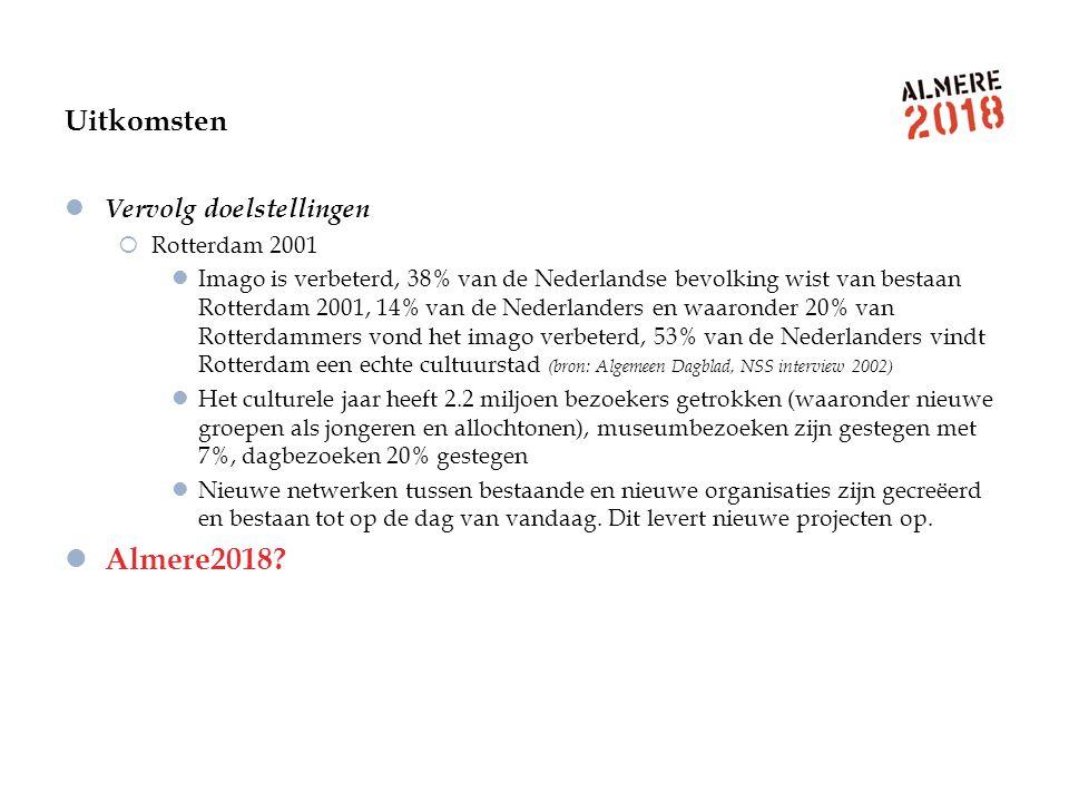 Uitkomsten Vervolg doelstellingen  Rotterdam 2001 Imago is verbeterd, 38% van de Nederlandse bevolking wist van bestaan Rotterdam 2001, 14% van de Ne