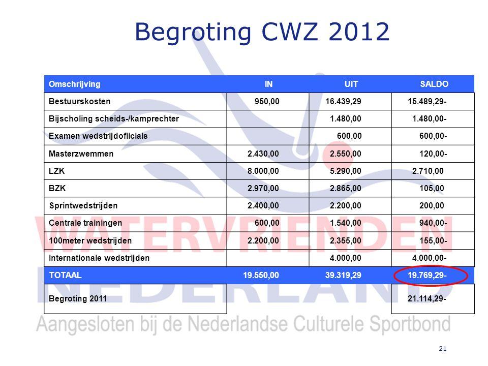 21 Begroting CWZ 2012 Omschrijving IN UIT SALDO Bestuurskosten 950,00 16.439,29 15.489,29- Bijscholing scheids-/kamprechter 1.480,00 1.480,00- Examen wedstrijdofiicials 600,00 600,00- Masterzwemmen 2.430,00 2.550,00 120,00- LZK 8.000,00 5.290,00 2.710,00 BZK 2.970,00 2.865,00 105,00 Sprintwedstrijden 2.400,00 2.200,00 200,00 Centrale trainingen 600,00 1.540,00 940,00- 100meter wedstrijden 2.200,00 2.355,00 155,00- Internationale wedstrijden 4.000,00 4.000,00- TOTAAL 19.550,00 39.319,29 19.769,29- Begroting 2011 21.114,29-