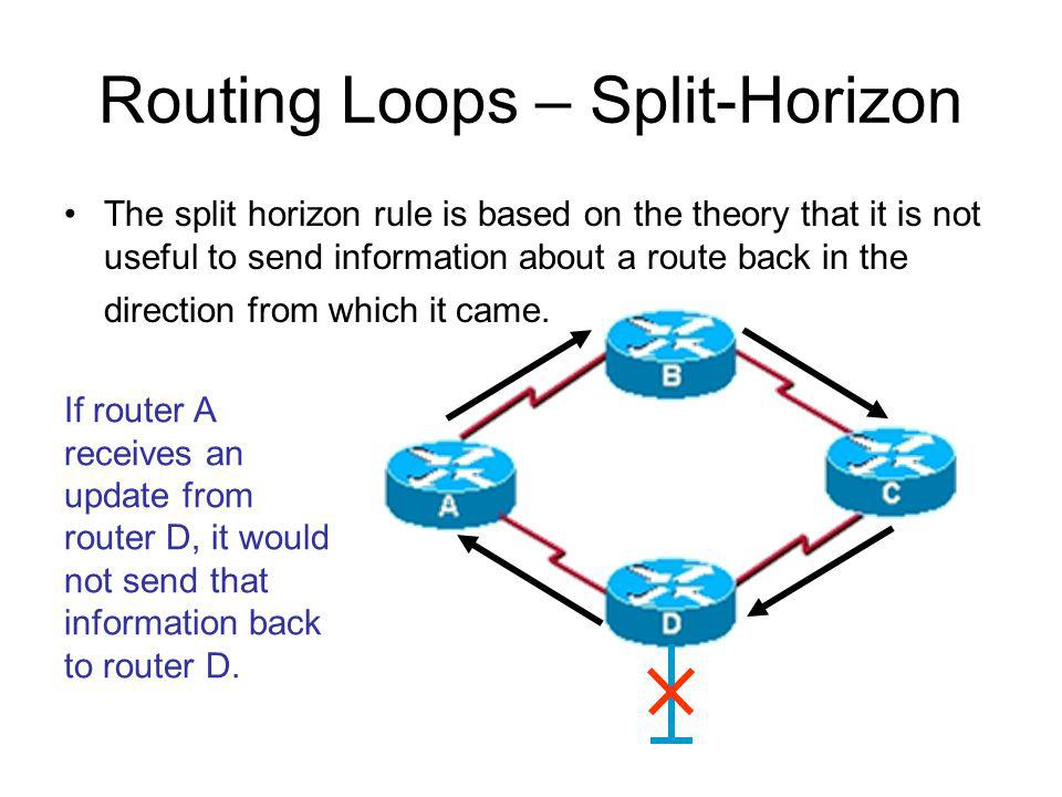 Routing Loops – Split-Horizon The split horizon rule is based on the theory that it is not useful to send information about a route back in the direct