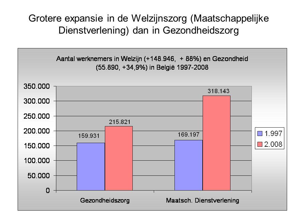 Grotere expansie in de Welzijnszorg (Maatschappelijke Dienstverlening) dan in Gezondheidszorg