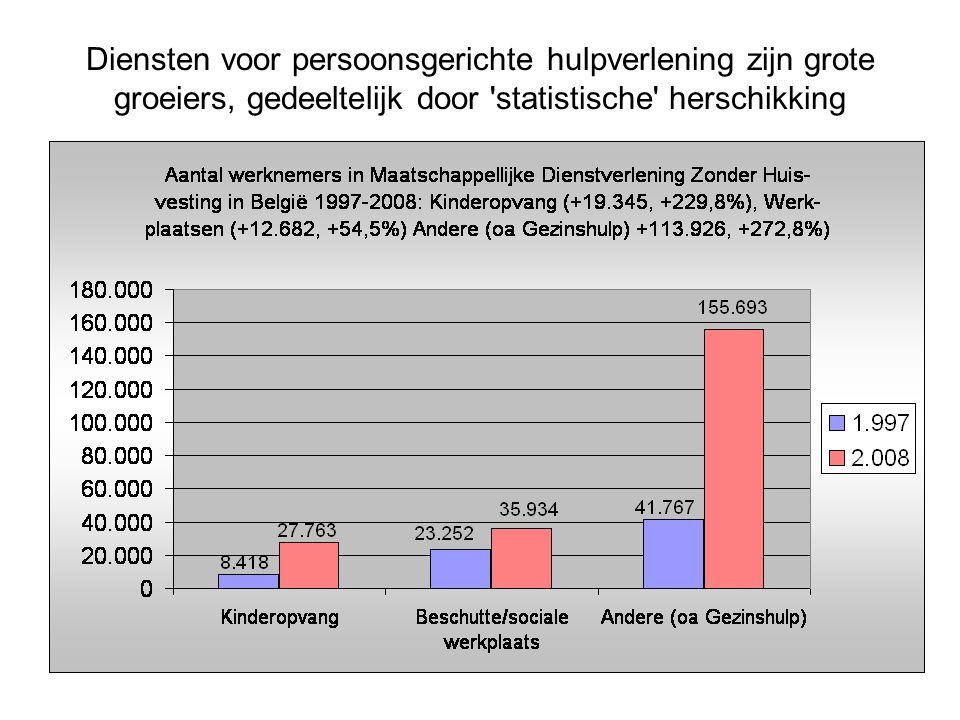 Diensten voor persoonsgerichte hulpverlening zijn grote groeiers, gedeeltelijk door statistische herschikking