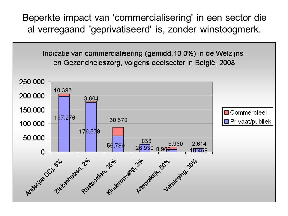 Beperkte impact van commercialisering in een sector die al verregaand geprivatiseerd is, zonder winstoogmerk.