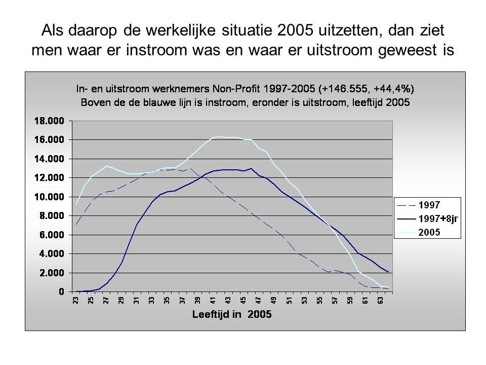 Als daarop de werkelijke situatie 2005 uitzetten, dan ziet men waar er instroom was en waar er uitstroom geweest is