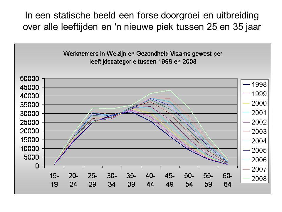 In een statische beeld een forse doorgroei en uitbreiding over alle leeftijden en n nieuwe piek tussen 25 en 35 jaar