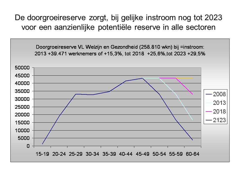 De doorgroeireserve zorgt, bij gelijke instroom nog tot 2023 voor een aanzienlijke potentiële reserve in alle sectoren