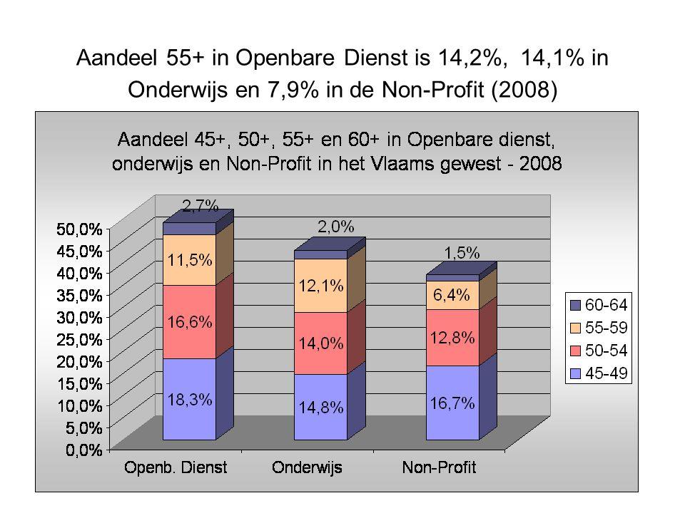 Aandeel 55+ in Openbare Dienst is 14,2%, 14,1% in Onderwijs en 7,9% in de Non-Profit (2008)