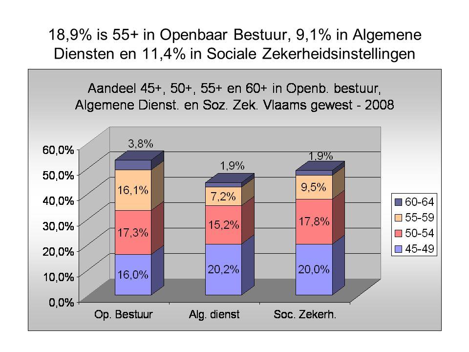 18,9% is 55+ in Openbaar Bestuur, 9,1% in Algemene Diensten en 11,4% in Sociale Zekerheidsinstellingen