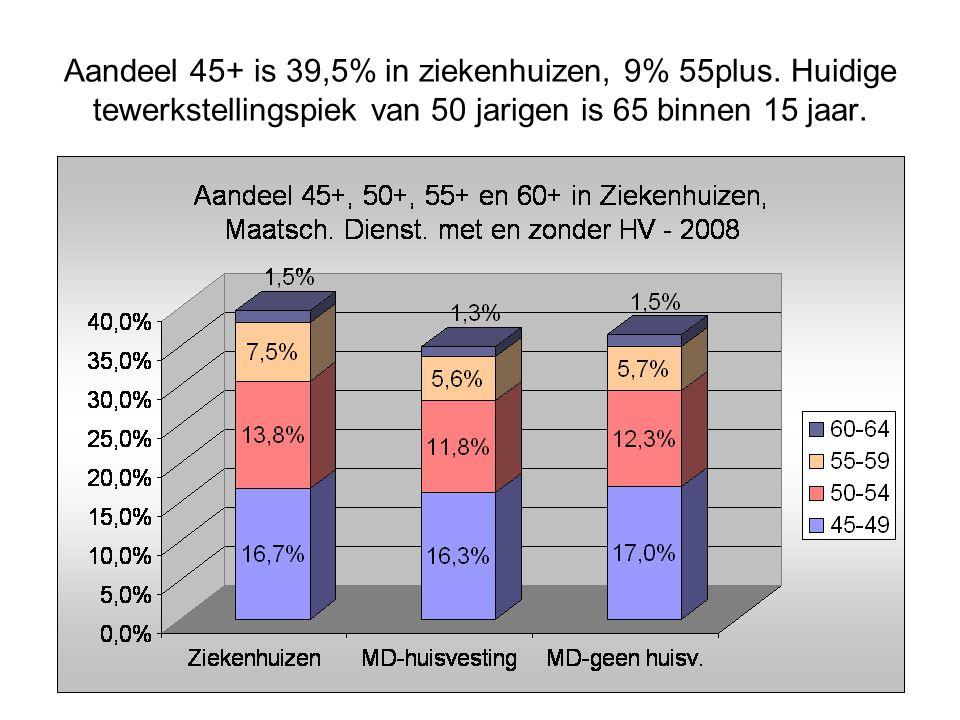 Aandeel 45+ is 39,5% in ziekenhuizen, 9% 55plus.