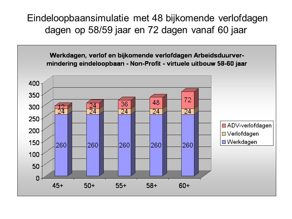 Eindeloopbaansimulatie met 48 bijkomende verlofdagen dagen op 58/59 jaar en 72 dagen vanaf 60 jaar