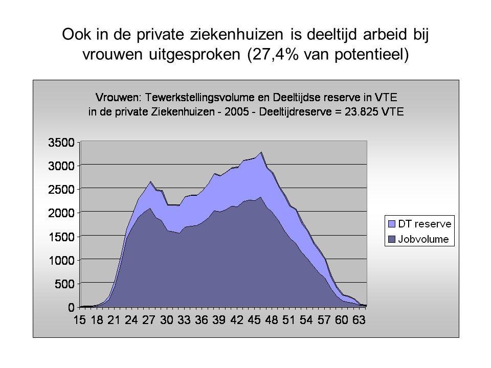 Ook in de private ziekenhuizen is deeltijd arbeid bij vrouwen uitgesproken (27,4% van potentieel)