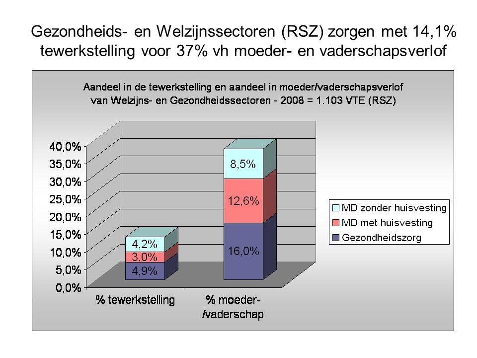 Gezondheids- en Welzijnssectoren (RSZ) zorgen met 14,1% tewerkstelling voor 37% vh moeder- en vaderschapsverlof