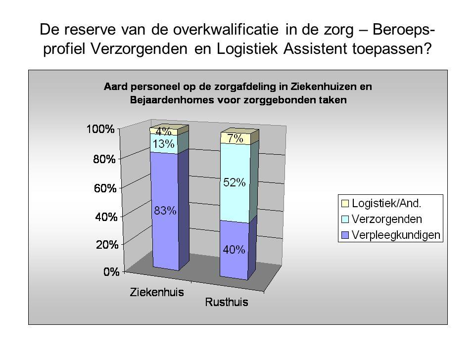 De reserve van de overkwalificatie in de zorg – Beroeps- profiel Verzorgenden en Logistiek Assistent toepassen?