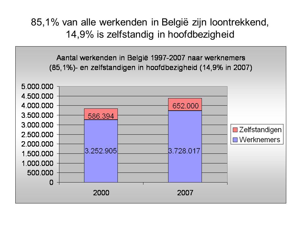 85,1% van alle werkenden in België zijn loontrekkend, 14,9% is zelfstandig in hoofdbezigheid