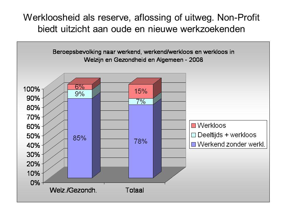 Werkloosheid als reserve, aflossing of uitweg.