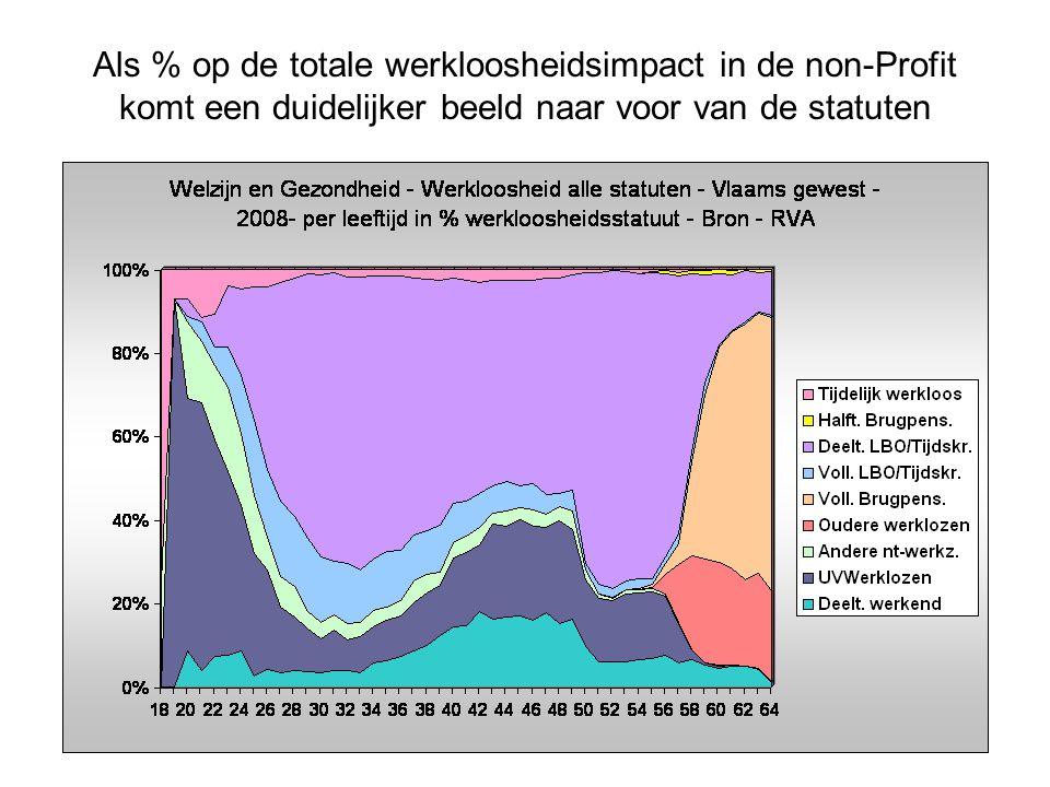 Als % op de totale werkloosheidsimpact in de non-Profit komt een duidelijker beeld naar voor van de statuten