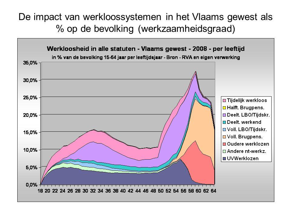 De impact van werkloossystemen in het Vlaams gewest als % op de bevolking (werkzaamheidsgraad)