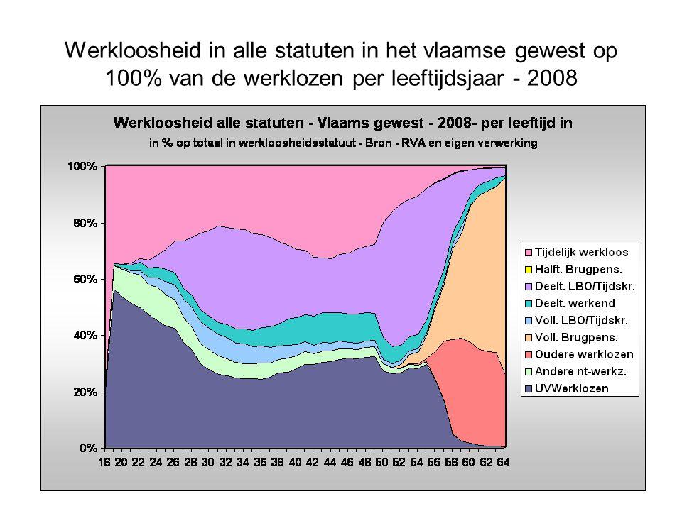 Werkloosheid in alle statuten in het vlaamse gewest op 100% van de werklozen per leeftijdsjaar - 2008