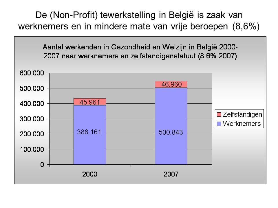 Aandeel commercialisering, dwz winstoogmerk en private toeeigening van winst in welzijns- en gezondheidszorg