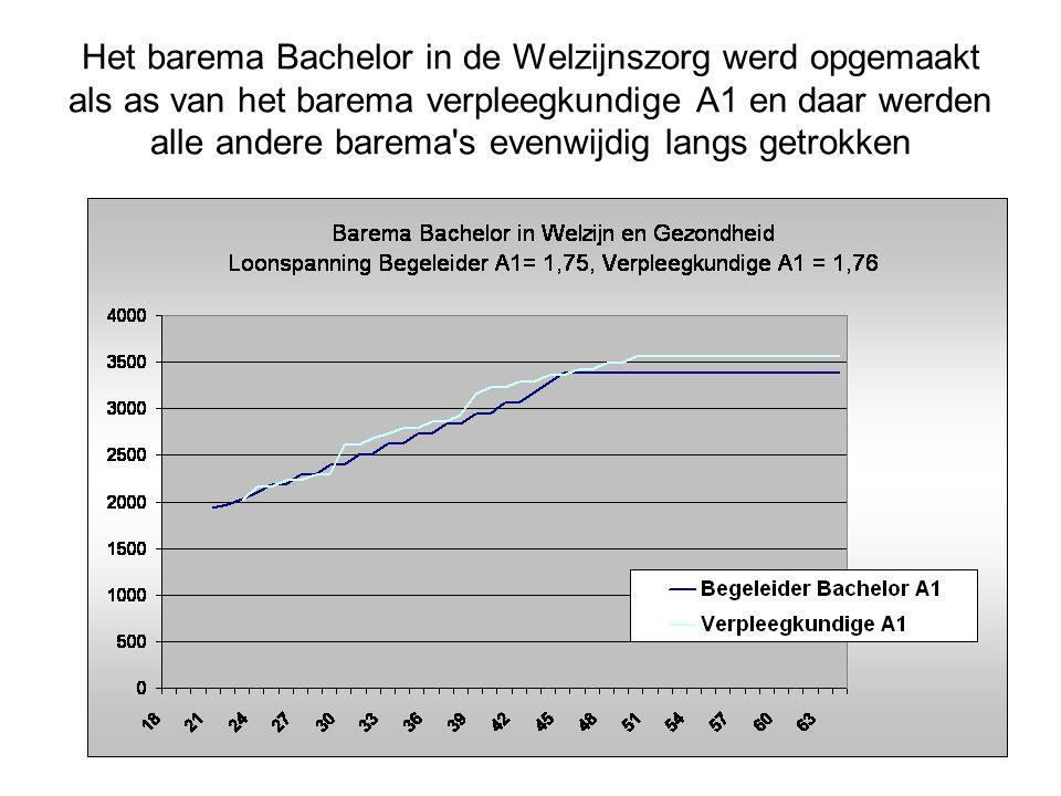 Het barema Bachelor in de Welzijnszorg werd opgemaakt als as van het barema verpleegkundige A1 en daar werden alle andere barema s evenwijdig langs getrokken