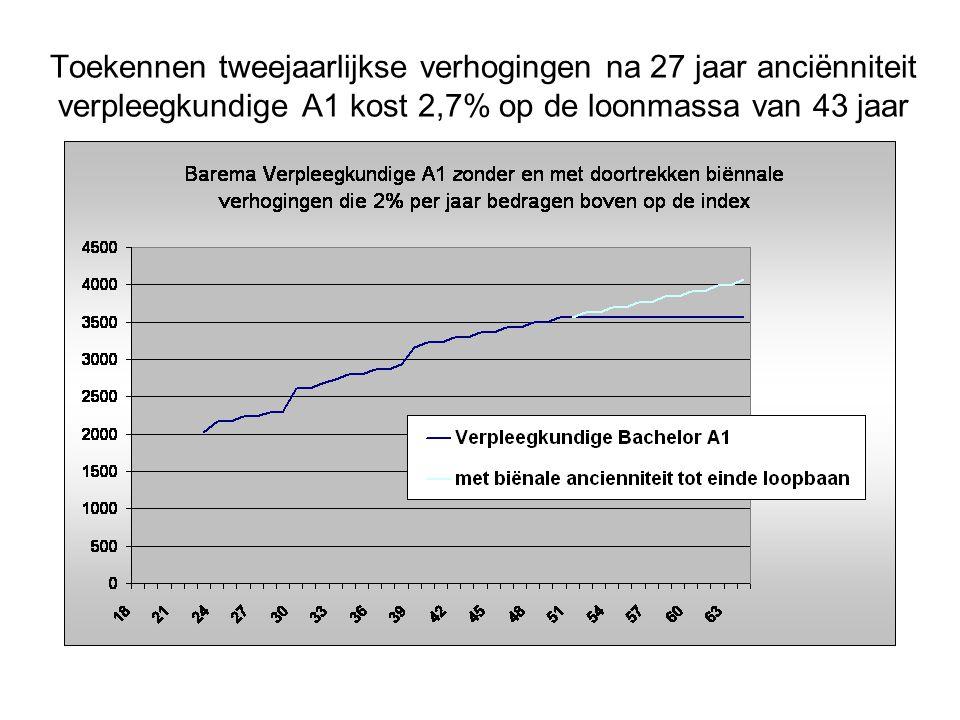 Toekennen tweejaarlijkse verhogingen na 27 jaar anciënniteit verpleegkundige A1 kost 2,7% op de loonmassa van 43 jaar