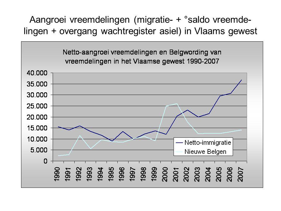 Aangroei vreemdelingen (migratie- + °saldo vreemde- lingen + overgang wachtregister asiel) in Vlaams gewest