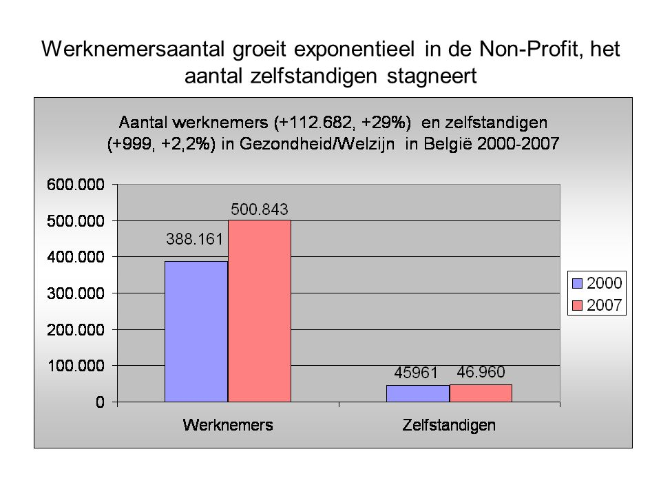 Werknemersaantal groeit exponentieel in de Non-Profit, het aantal zelfstandigen stagneert