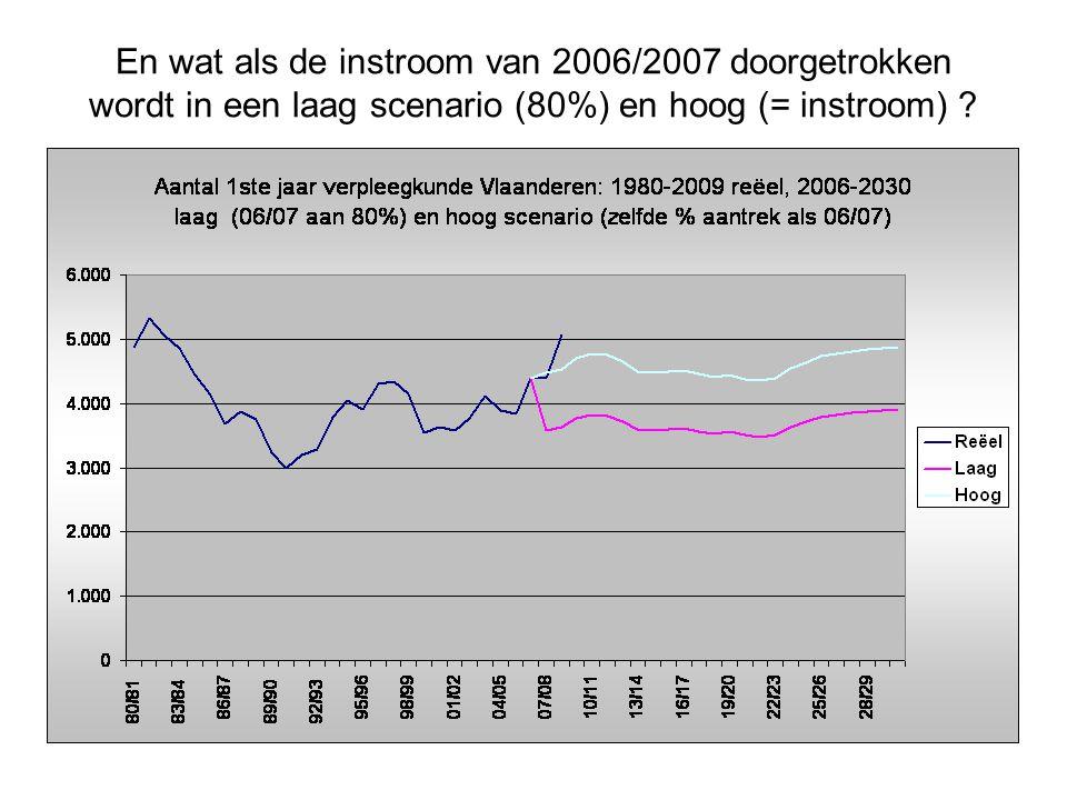 En wat als de instroom van 2006/2007 doorgetrokken wordt in een laag scenario (80%) en hoog (= instroom) ?