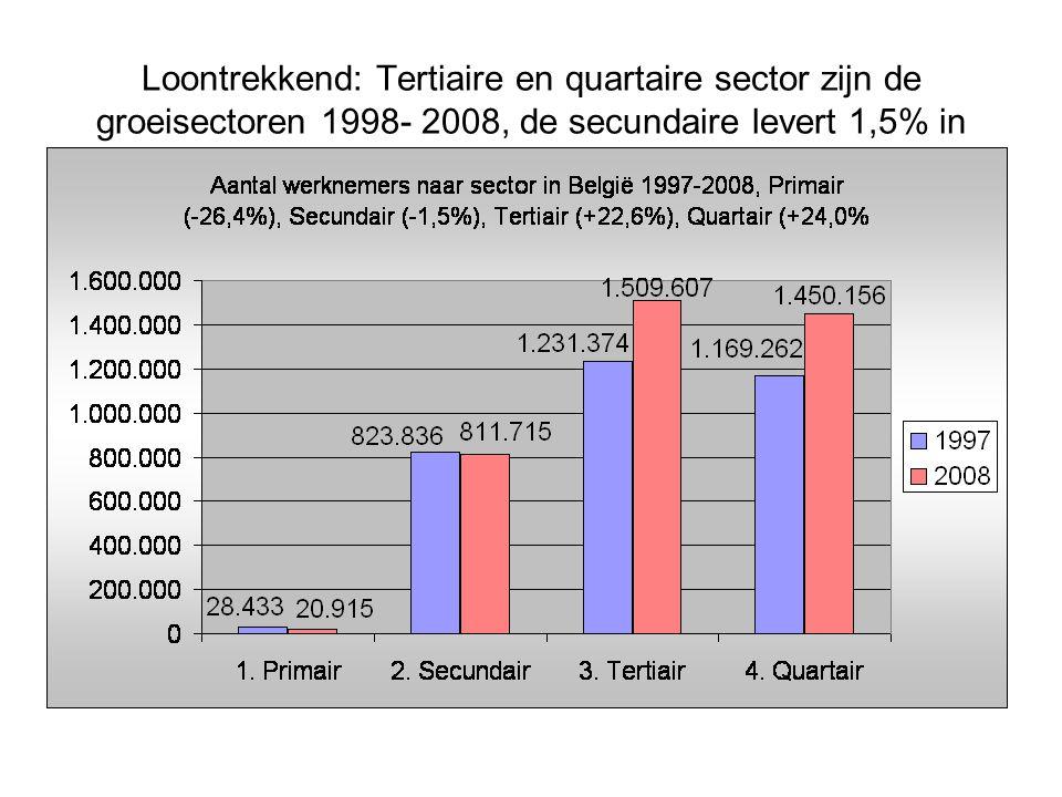Leeftijdsverdeling Non-Profitsectoren in België (per leeftijdsjaar) en het Vlaamse gewest (categorieën van 5 jaar)