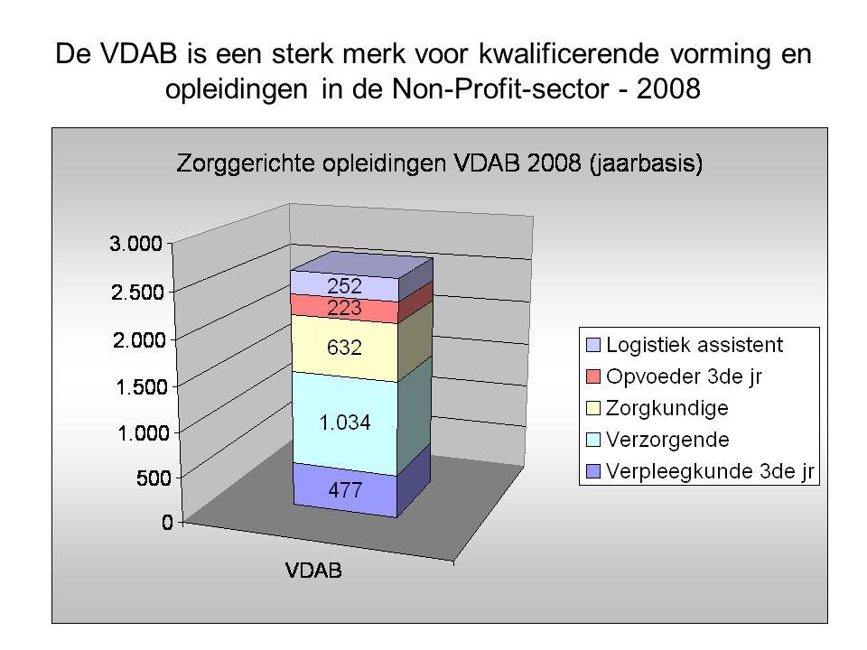 De VDAB is een sterk merk voor kwalificerende vorming en opleidingen in de Non-Profit-sector - 2008