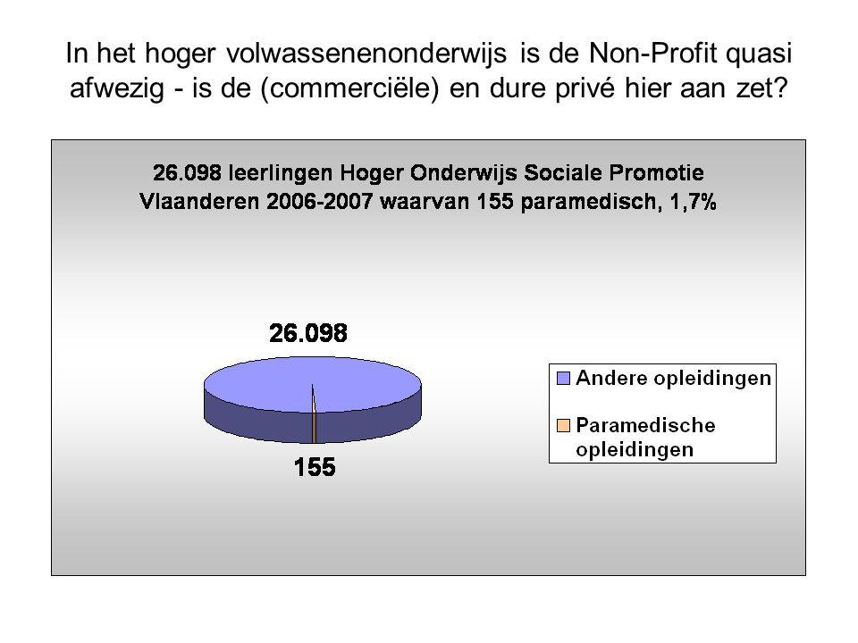 In het hoger volwassenenonderwijs is de Non-Profit quasi afwezig - is de (commerciële) en dure privé hier aan zet