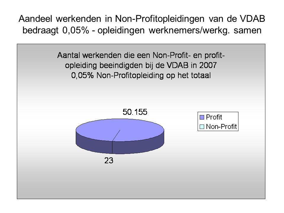Aandeel werkenden in Non-Profitopleidingen van de VDAB bedraagt 0,05% - opleidingen werknemers/werkg.