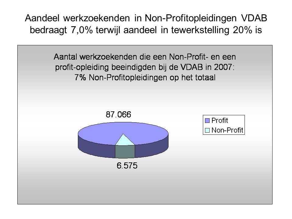 Aandeel werkzoekenden in Non-Profitopleidingen VDAB bedraagt 7,0% terwijl aandeel in tewerkstelling 20% is
