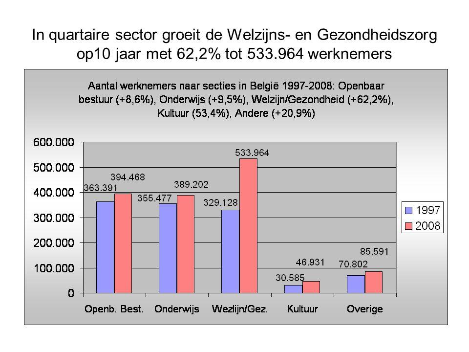 Het aandeel van de Non-Profit in het totaal aantal opleidingsuren VDAB bedraagt 24,9%, vooral door de langdurende opleidingen verzorgden en verpleegkunde