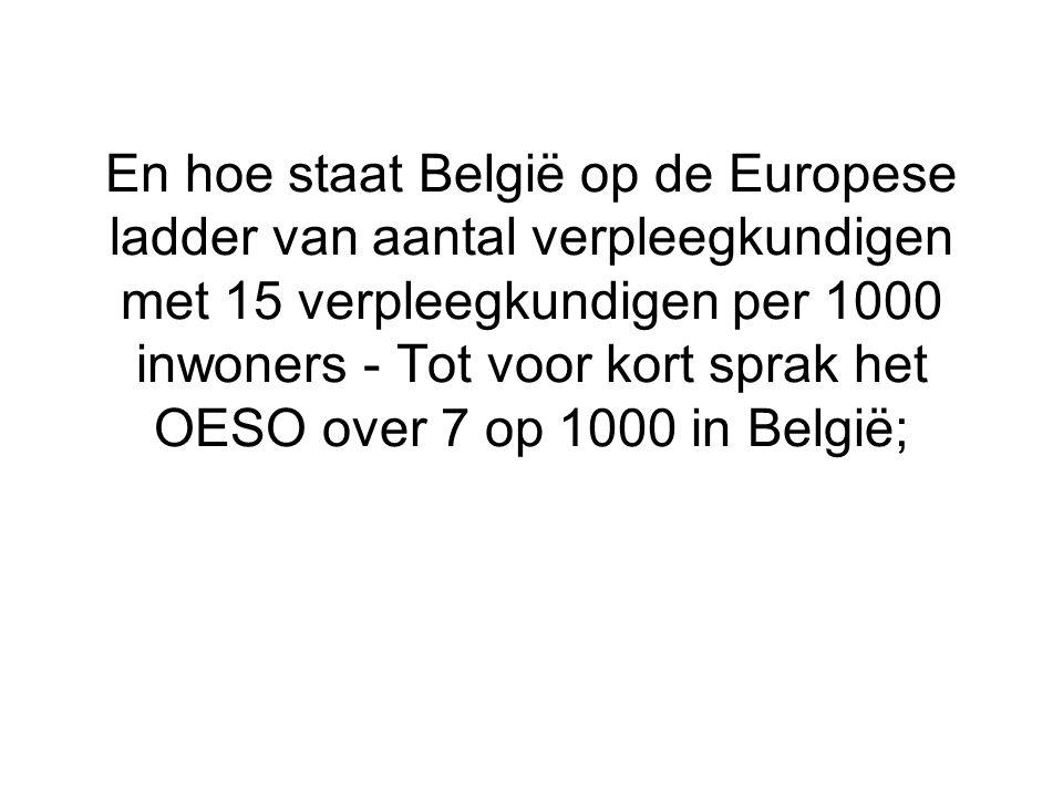 En hoe staat België op de Europese ladder van aantal verpleegkundigen met 15 verpleegkundigen per 1000 inwoners - Tot voor kort sprak het OESO over 7 op 1000 in België;