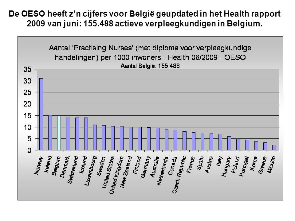 De OESO heeft z'n cijfers voor België geupdated in het Health rapport 2009 van juni: 155.488 actieve verpleegkundigen in Belgium.