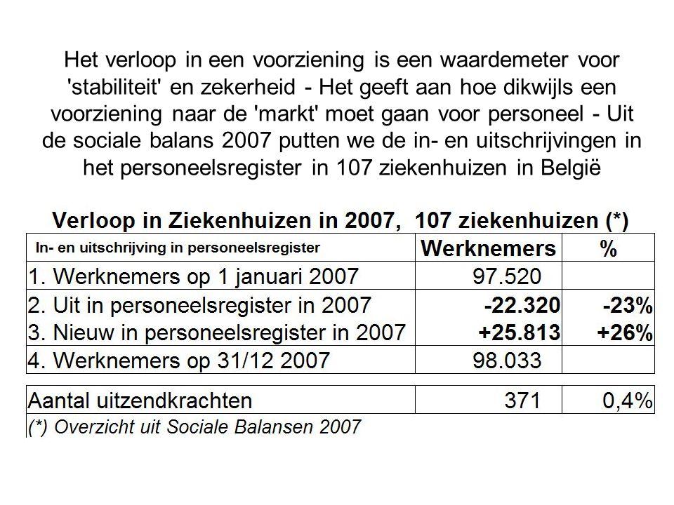 Het verloop in een voorziening is een waardemeter voor stabiliteit en zekerheid - Het geeft aan hoe dikwijls een voorziening naar de markt moet gaan voor personeel - Uit de sociale balans 2007 putten we de in- en uitschrijvingen in het personeelsregister in 107 ziekenhuizen in België