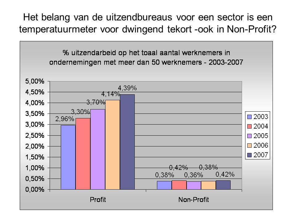 Het belang van de uitzendbureaus voor een sector is een temperatuurmeter voor dwingend tekort -ook in Non-Profit