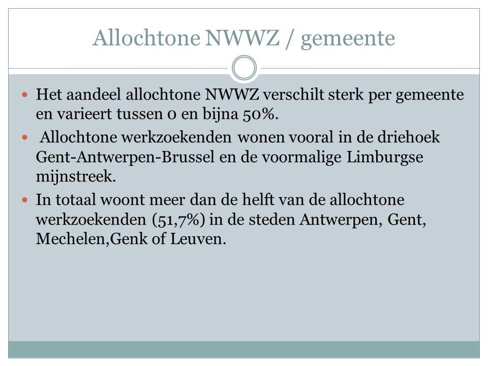 Allochtone NWWZ / gemeente Het aandeel allochtone NWWZ verschilt sterk per gemeente en varieert tussen 0 en bijna 50%. Allochtone werkzoekenden wonen