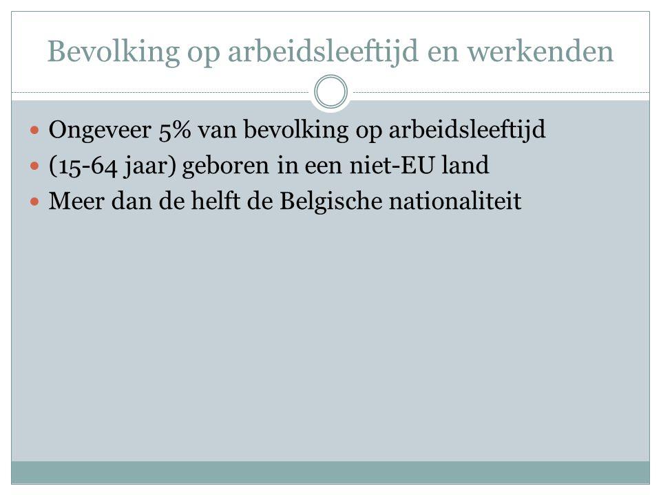 Werkzaamheidsgraad naar geboorteland geboren in België zijn het meest werkzaam (67,3%), gevolgd door de andere EU'ers (61,8%).