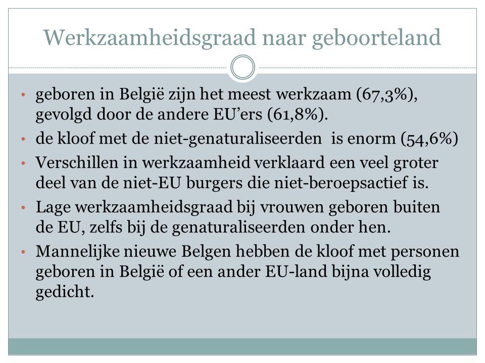Werkzaamheidsgraad naar geboorteland geboren in België zijn het meest werkzaam (67,3%), gevolgd door de andere EU'ers (61,8%). de kloof met de niet-ge