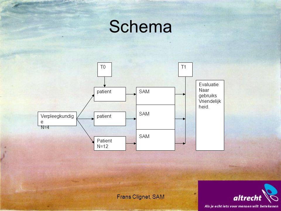 Frans Clignet, SAM Verpleegkundig e N=4 patient Patient N=12 SAM T1 Evaluatie Naar gebruiks Vriendelijk heid. T0 Schema