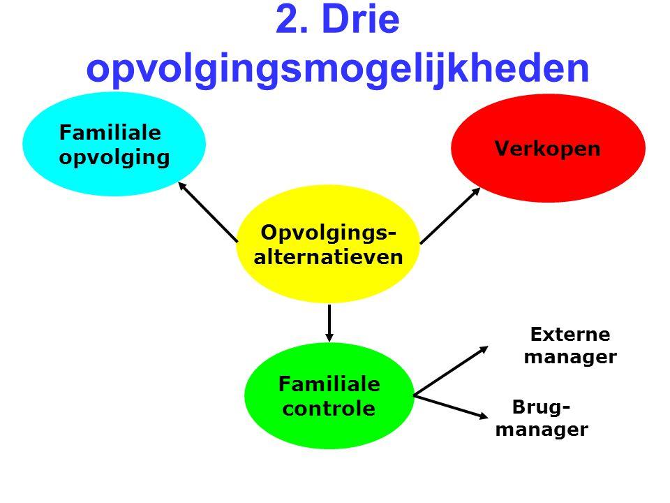 2. Drie opvolgingsmogelijkheden Opvolgings- alternatieven Familiale opvolging Verkopen Familiale controle Externe manager Brug- manager