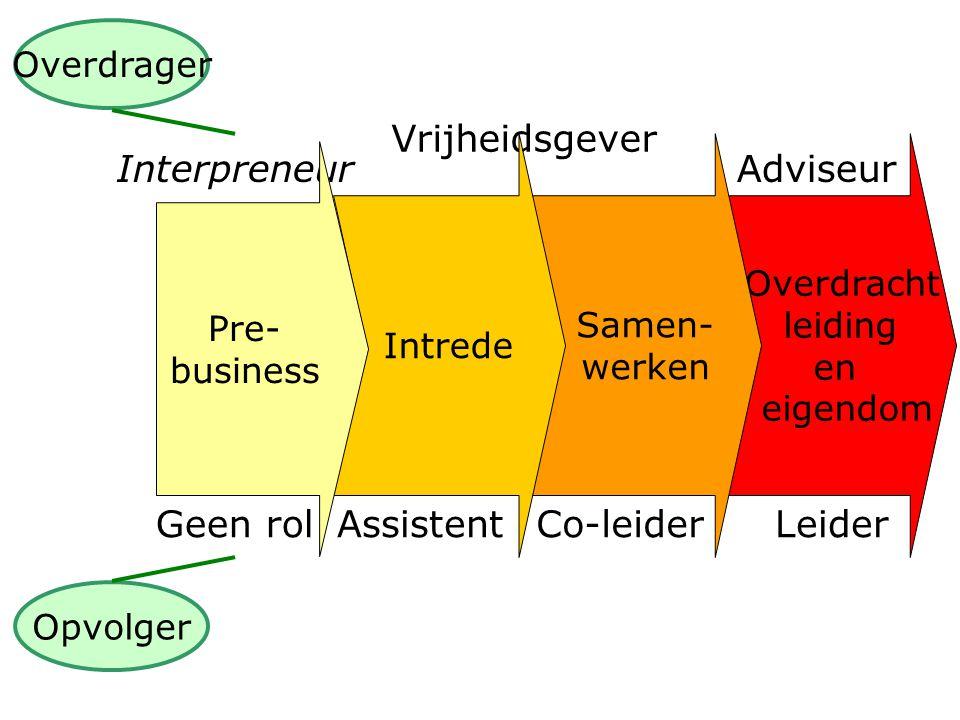 Overdracht leiding en eigendom Interpreneur Geen rol Adviseur Co-leiderLeiderAssistent Vrijheidsgever Opvolger Overdrager Samen- werken Intrede Pre- business