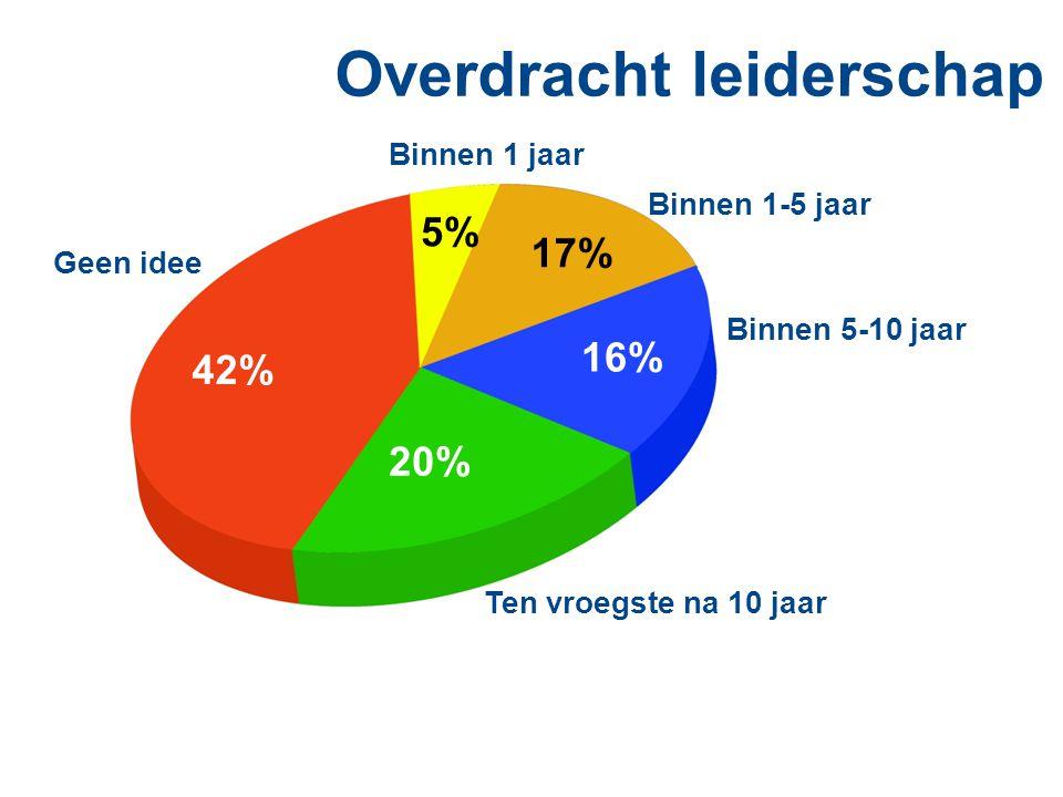 Overdracht leiderschap 5% Binnen 1 jaar 20% Ten vroegste na 10 jaar Binnen 5-10 jaar 16% 17% Binnen 1-5 jaar 42% Geen idee